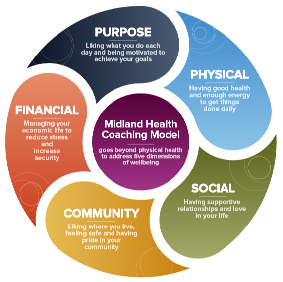 Health Coaching Circle of Topics